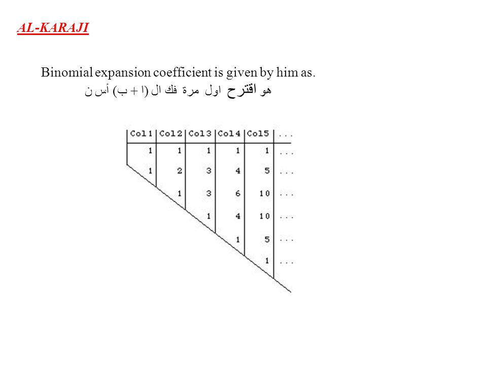 AL-KARAJI Binomial expansion coefficient is given by him as. أس ن هو اقترح اول مرة فك ال (ا + ب)
