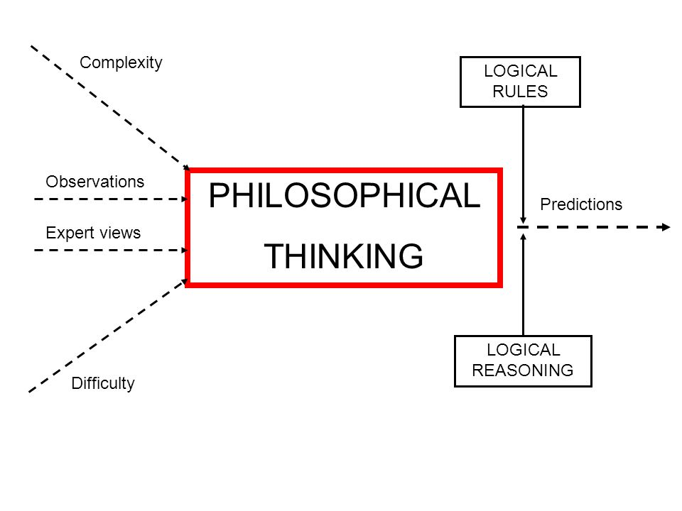 PHILOSOPHICAL THINKING Complexity Difficulty Observations Expert views Predictions LOGICAL RULES LOGICAL REASONING