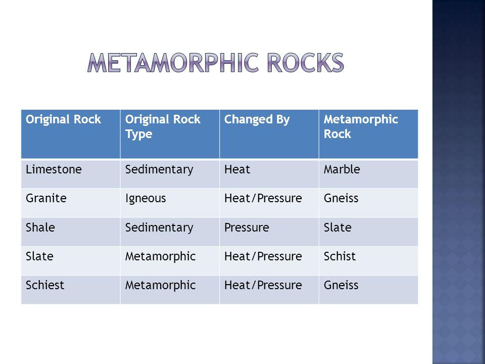 Original RockOriginal Rock Type Changed ByMetamorphic Rock LimestoneSedimentaryHeatMarble GraniteIgneousHeat/PressureGneiss ShaleSedimentaryPressureSlate MetamorphicHeat/PressureSchist SchiestMetamorphicHeat/PressureGneiss