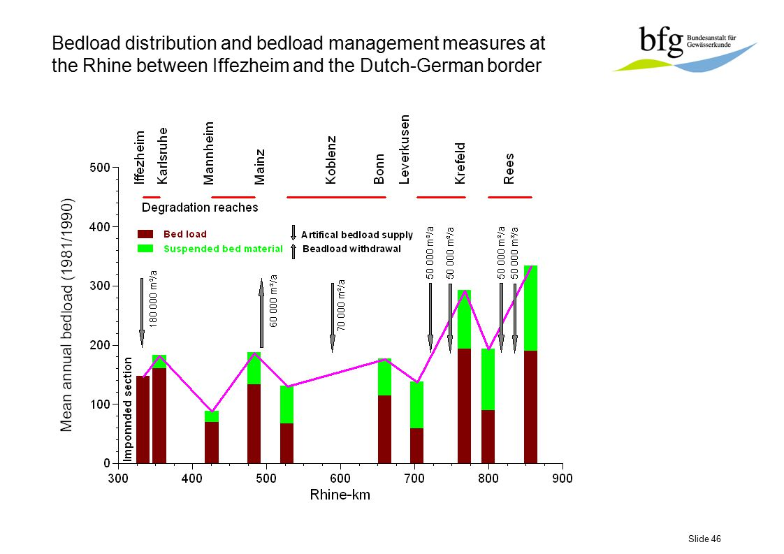 Slide 46 Bedload distribution and bedload management measures at the Rhine between Iffezheim and the Dutch-German border