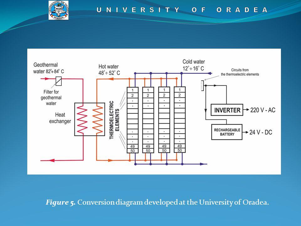 Figure 5. Conversion diagram developed at the University of Oradea.