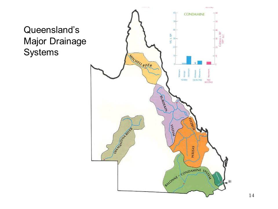 Module 214 Queensland's Major Drainage Systems