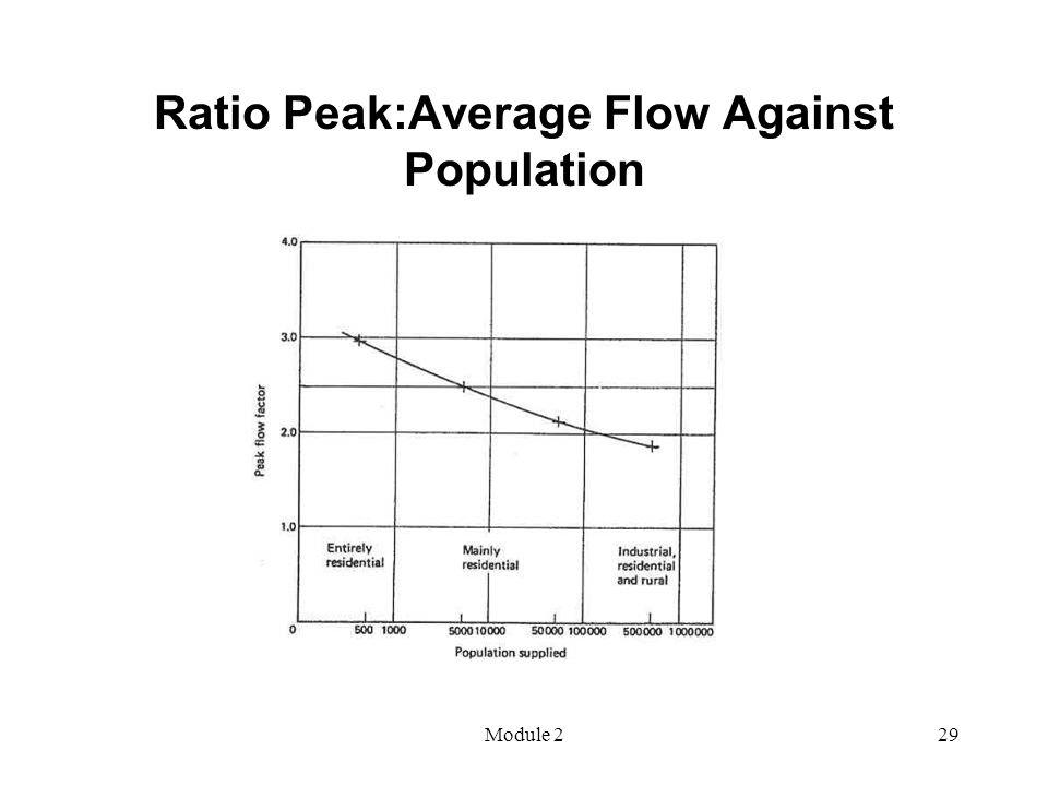 Module 229 Ratio Peak:Average Flow Against Population