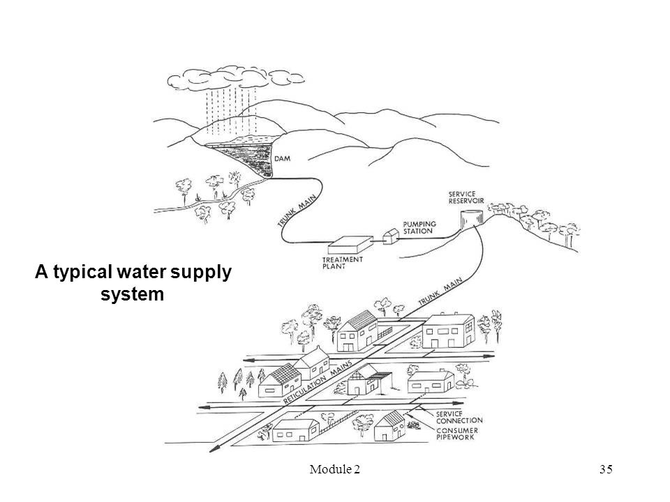 Module 235 A typical water supply system