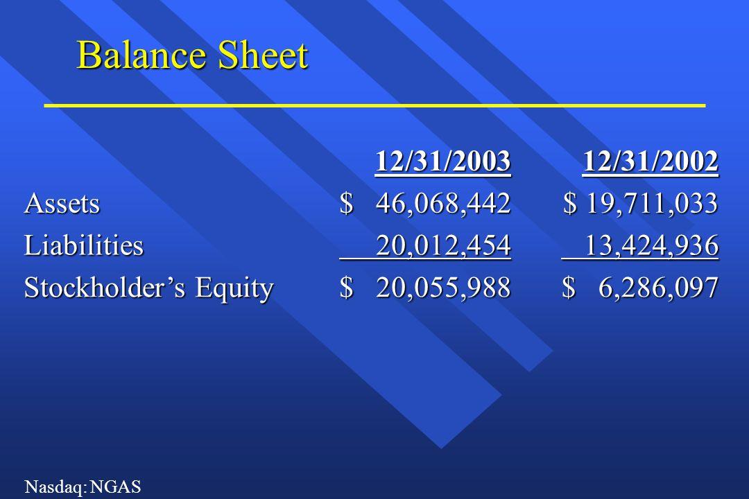 Nasdaq: NGAS Balance Sheet 12/31/200312/31/2002 Assets $ 46,068,442 $ 19,711,033 Liabilities 20,012,454 20,012,454 13,424,936 13,424,936 Stockholder's Equity $ 20,055,988 $ 6,286,097