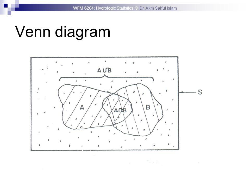 WFM 6204: Hydrologic Statistics © Dr. Akm Saiful IslamDr. Akm Saiful Islam Venn diagram
