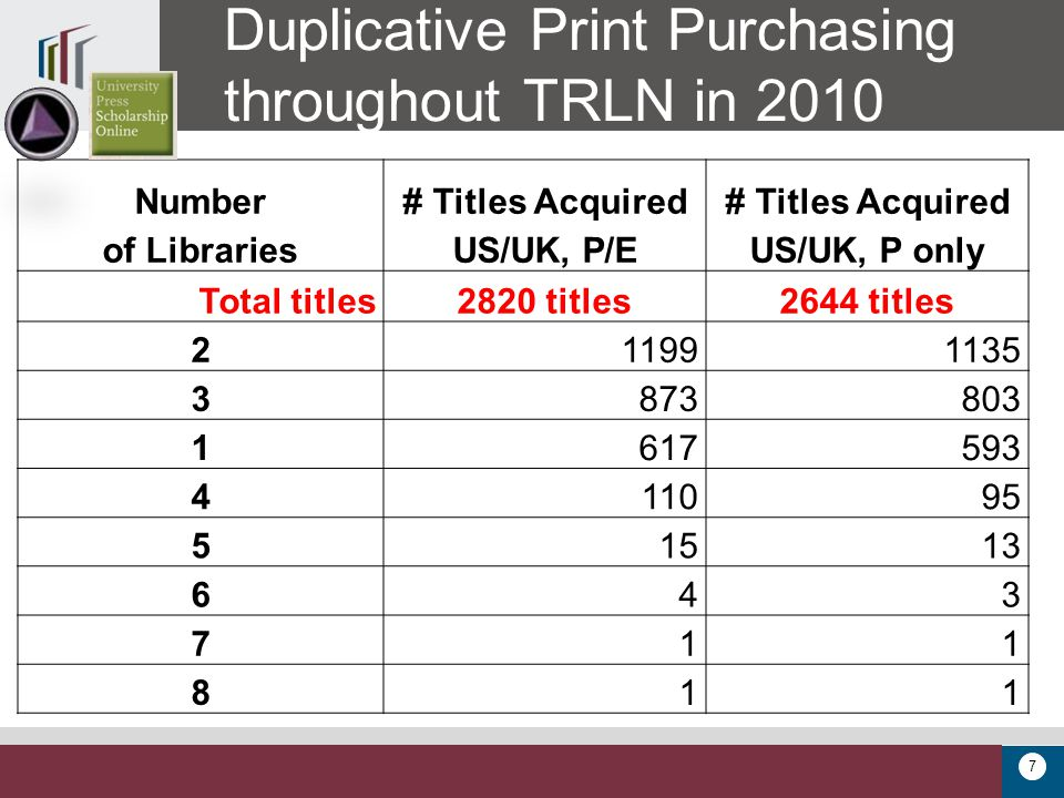 7 Duplicative Print Purchasing throughout TRLN in 2010 Number of Libraries # Titles Acquired US/UK, P/E # Titles Acquired US/UK, P only Total titles2820 titles2644 titles 211991135 3873803 1617593 411095 51513 643 711 811