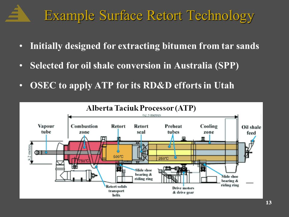 13 Example Surface Retort Technology Initially designed for extracting bitumen from tar sands Selected for oil shale conversion in Australia (SPP) OSEC to apply ATP for its RD&D efforts in Utah Alberta Taciuk Processor (ATP)