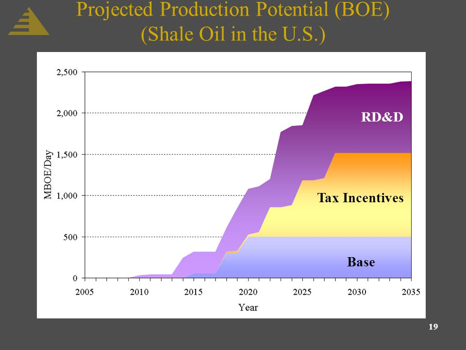 19 Projected Production Potential (BOE) (Shale Oil in the U.S.) Base Tax Incentives RD&D