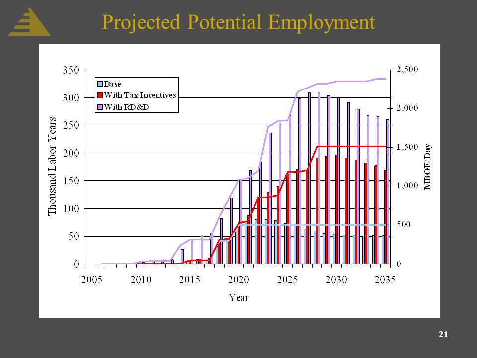 21 Projected Potential Employment