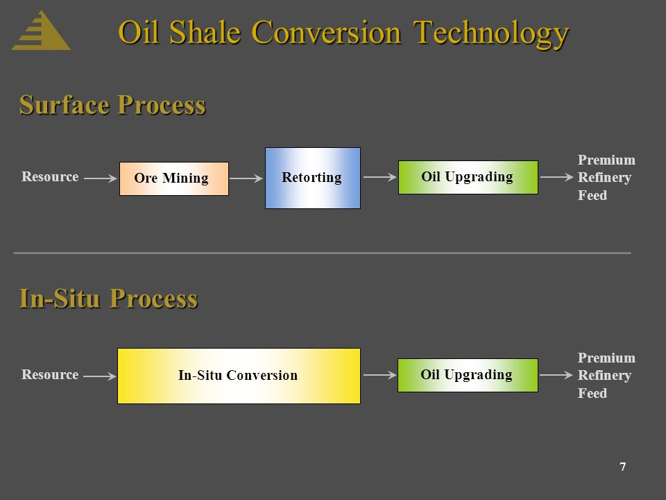 7 Oil Shale Conversion Technology Ore Mining Retorting Oil Upgrading Resource Premium Refinery Feed In-Situ Conversion Oil Upgrading Resource Premium Refinery Feed Surface Process In-Situ Process