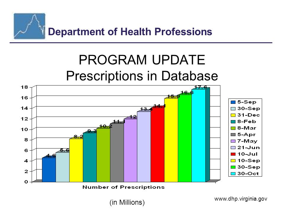 Department of Health Professions www.dhp.virginia.gov PROGRAM UPDATE Prescriptions in Database (in Millions)