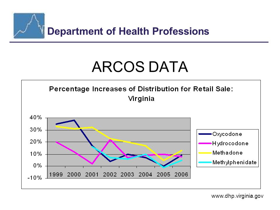 Department of Health Professions www.dhp.virginia.gov ARCOS DATA