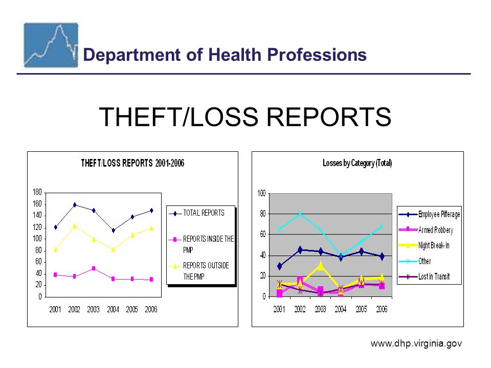 Department of Health Professions www.dhp.virginia.gov THEFT/LOSS REPORTS