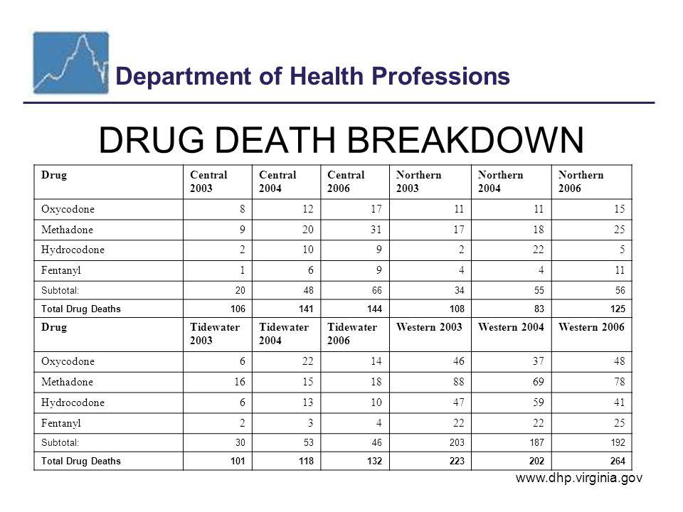 Department of Health Professions www.dhp.virginia.gov DRUG DEATH BREAKDOWN DrugCentral 2003 Central 2004 Central 2006 Northern 2003 Northern 2004 Northern 2006 Oxycodone8121711 15 Methadone92031171825 Hydrocodone21092225 Fentanyl1694411 Subtotal:204866345556 Total Drug Deaths10614114410883125 DrugTidewater 2003 Tidewater 2004 Tidewater 2006 Western 2003Western 2004Western 2006 Oxycodone62214463748 Methadone161518886978 Hydrocodone61310475941 Fentanyl23422 25 Subtotal:305346203187192 Total Drug Deaths101118132223202264