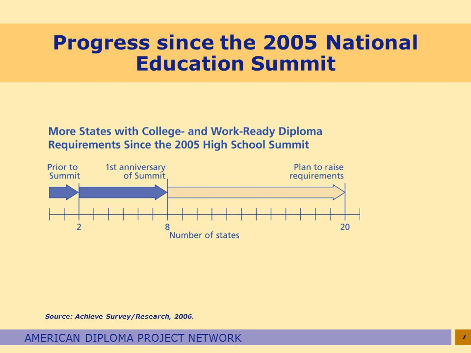 7 AMERICAN DIPLOMA PROJECT NETWORK Progress since the 2005 National Education Summit Source: Achieve Survey/Research, 2006.