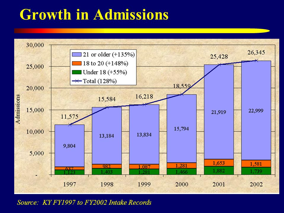 Growth in Admissions Source: KY FY1997 to FY2002 Intake Records