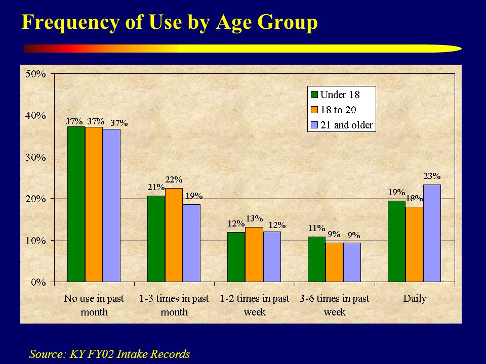 Frequency of Use by Age Group Source: KY FY02 Intake Records