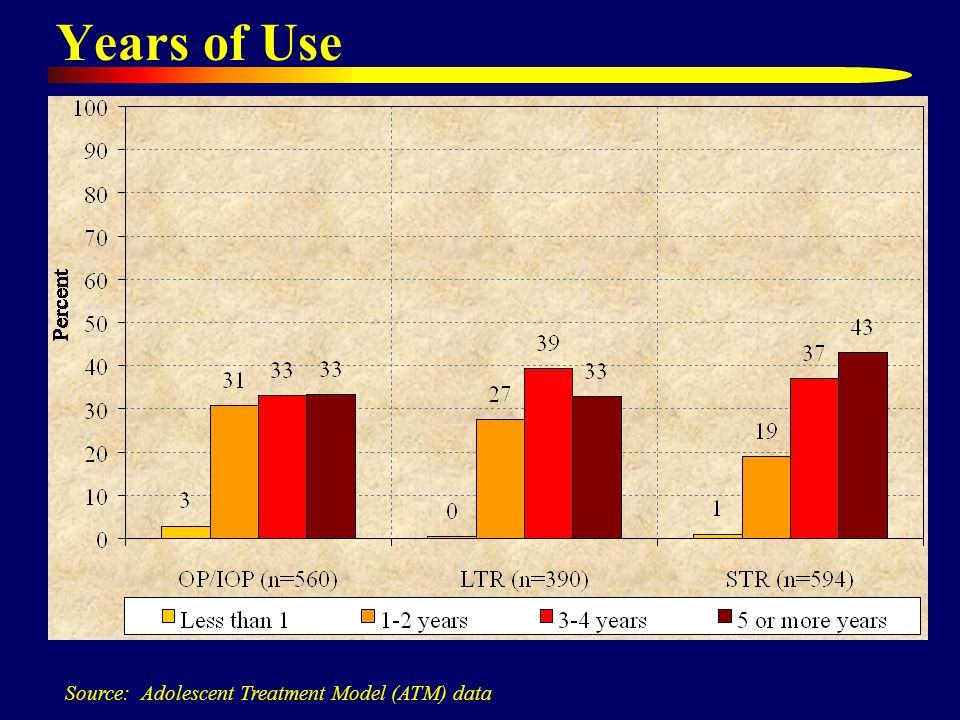 Years of Use Source: Adolescent Treatment Model (ATM) data