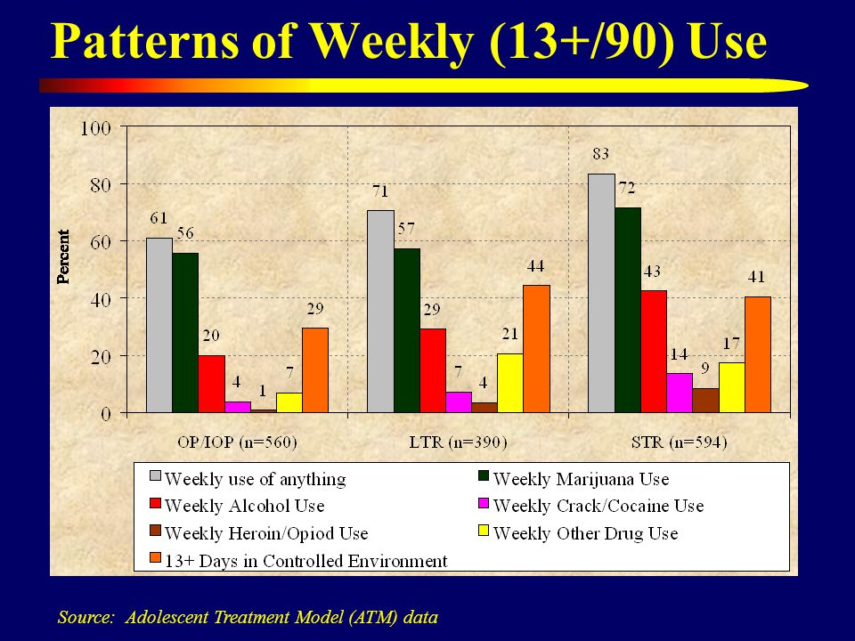 Patterns of Weekly (13+/90) Use Source: Adolescent Treatment Model (ATM) data