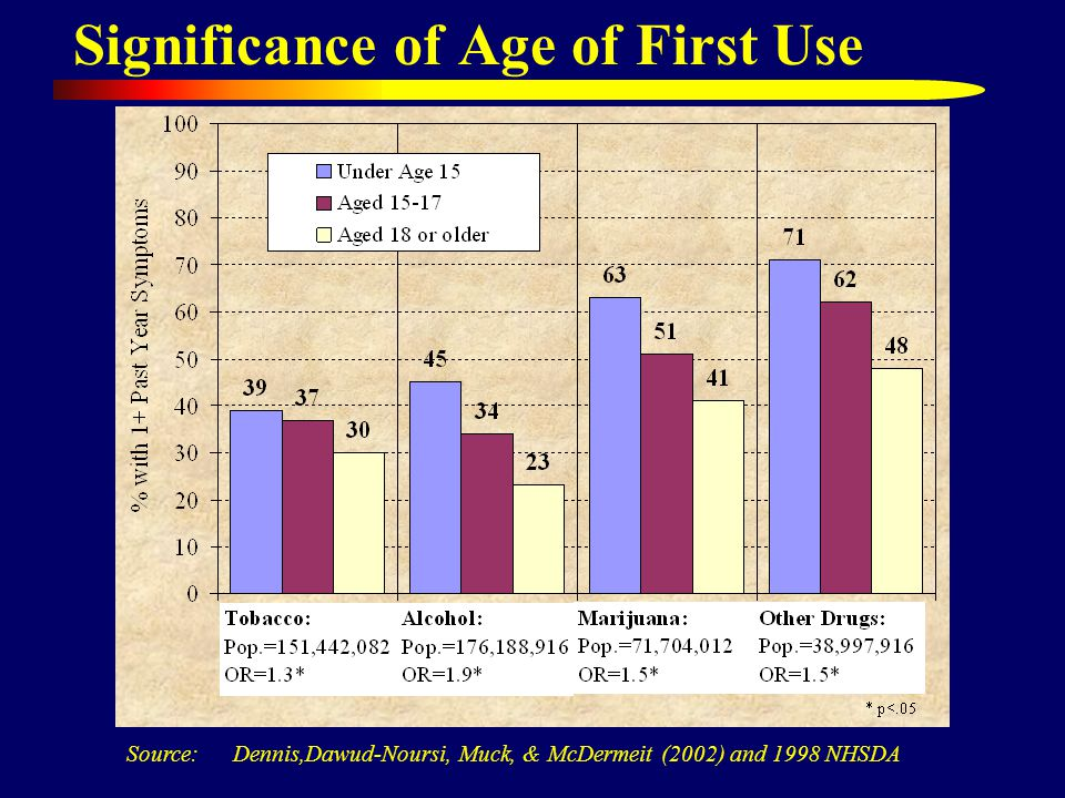 Significance of Age of First Use Source: Dennis,Dawud-Noursi, Muck, & McDermeit (2002) and 1998 NHSDA