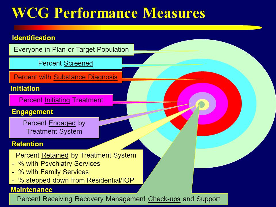 WCG Performance Measures Everyone in Plan or Target Population Percent Screened Percent with Substance Diagnosis Percent Engaged by Treatment System Percent Retained by Treatment System - % with Psychiatry Services - % with Family Services - % stepped down from Residential/IOP Percent Receiving Recovery Management Check-ups and Support Identification Engagement Retention Maintenance Initiation Percent Initiating Treatment