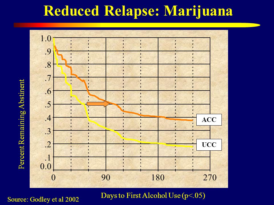 Reduced Relapse: Marijuana Source: Godley et al 2002 Days to First Alcohol Use (p<.05) Percent Remaining Abstinent UCC ACC