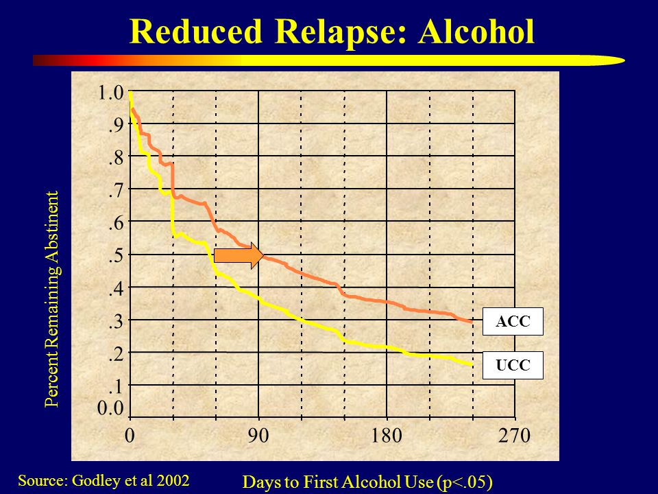 Reduced Relapse: Alcohol Source: Godley et al 2002 Days to First Alcohol Use (p<.05) Percent Remaining Abstinent UCC ACC
