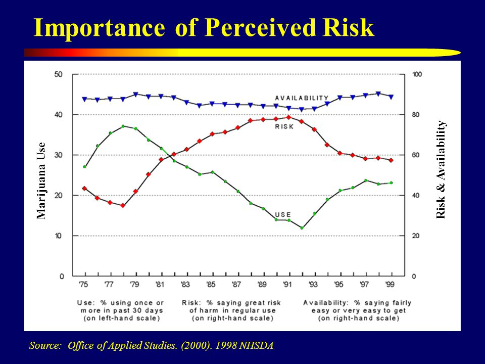 Importance of Perceived Risk Source: Office of Applied Studies.