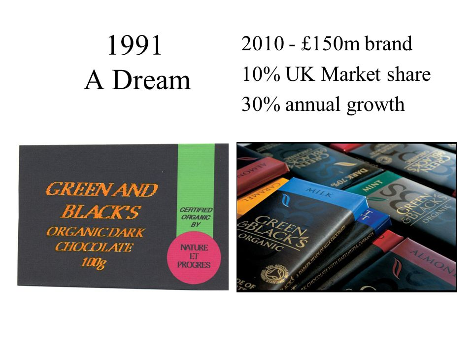 1991 A Dream 2010 - £150m brand 10% UK Market share 30% annual growth