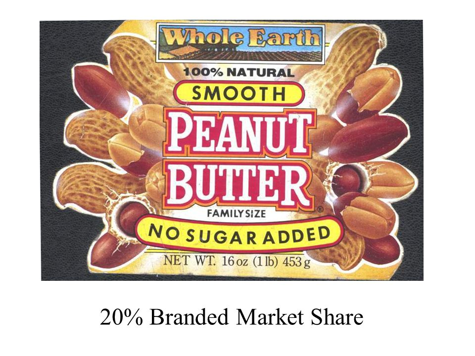 20% Branded Market Share