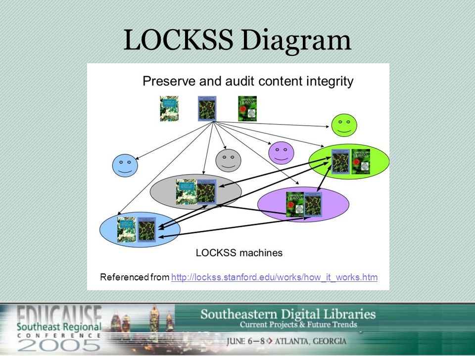 LOCKSS Lots of Copies Keep Stuff Safe (Software) Stanford University Project (Open Source) http://www.lockss.org In short this software will share and