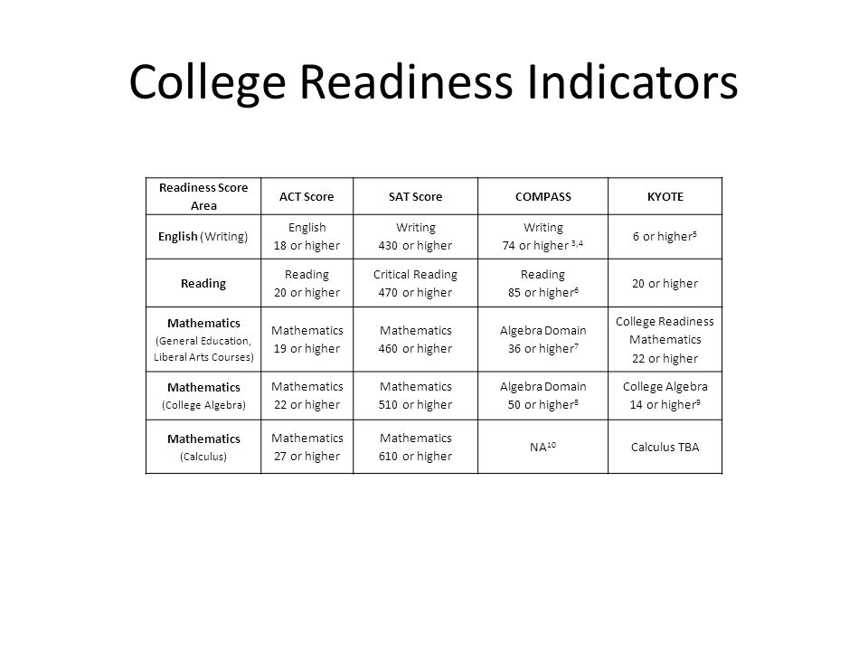 College Readiness Indicators Readiness Score Area ACT ScoreSAT ScoreCOMPASSKYOTE English (Writing) English 18 or higher Writing 430 or higher Writing 74 or higher 3,4 6 or higher 5 Reading 20 or higher Critical Reading 470 or higher Reading 85 or higher 6 20 or higher Mathematics (General Education, Liberal Arts Courses) Mathematics 19 or higher Mathematics 460 or higher Algebra Domain 36 or higher 7 College Readiness Mathematics 22 or higher Mathematics (College Algebra) Mathematics 22 or higher Mathematics 510 or higher Algebra Domain 50 or higher 8 College Algebra 14 or higher 9 Mathematics (Calculus) Mathematics 27 or higher Mathematics 610 or higher NA 10 Calculus TBA