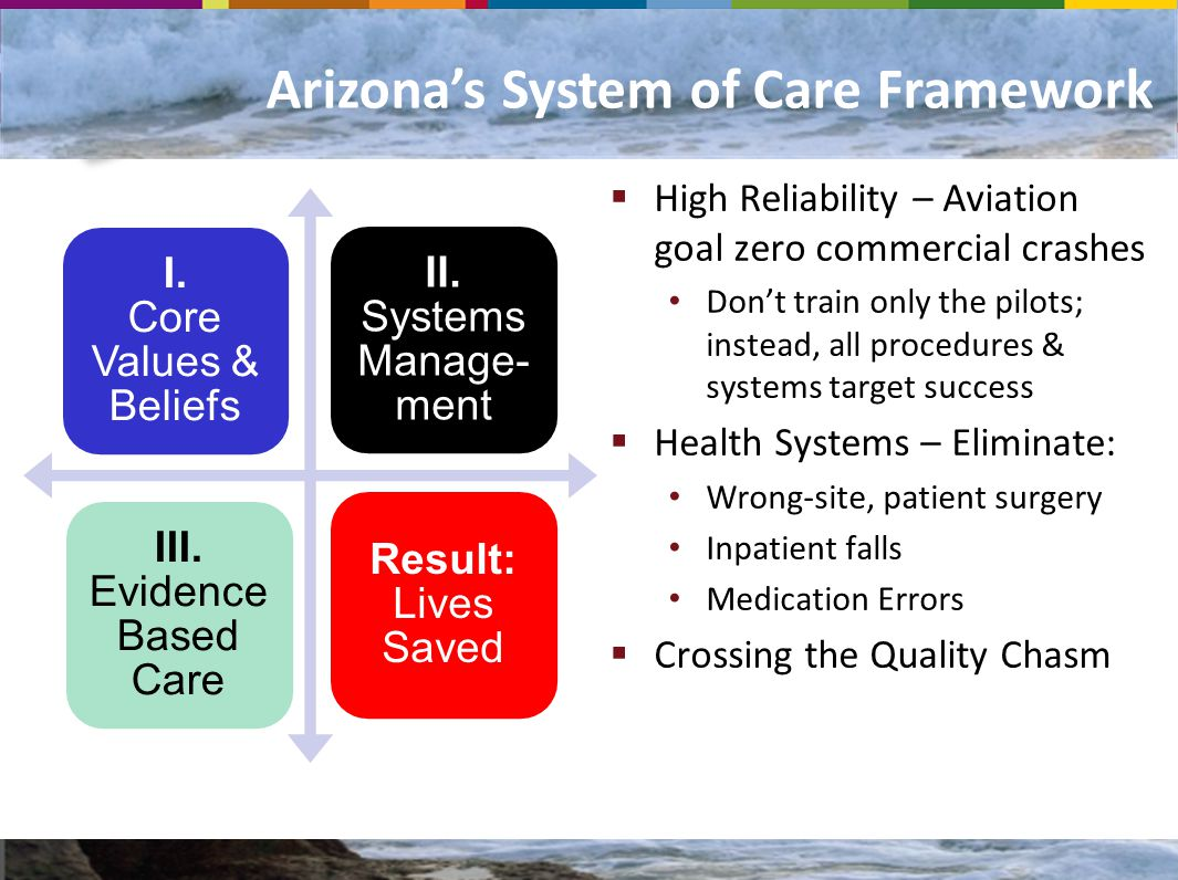 Arizona's System of Care Framework  High Reliability – Aviation goal zero commercial crashes Don't train only the pilots; instead, all procedures & systems target success  Health Systems – Eliminate: Wrong-site, patient surgery Inpatient falls Medication Errors  Crossing the Quality Chasm