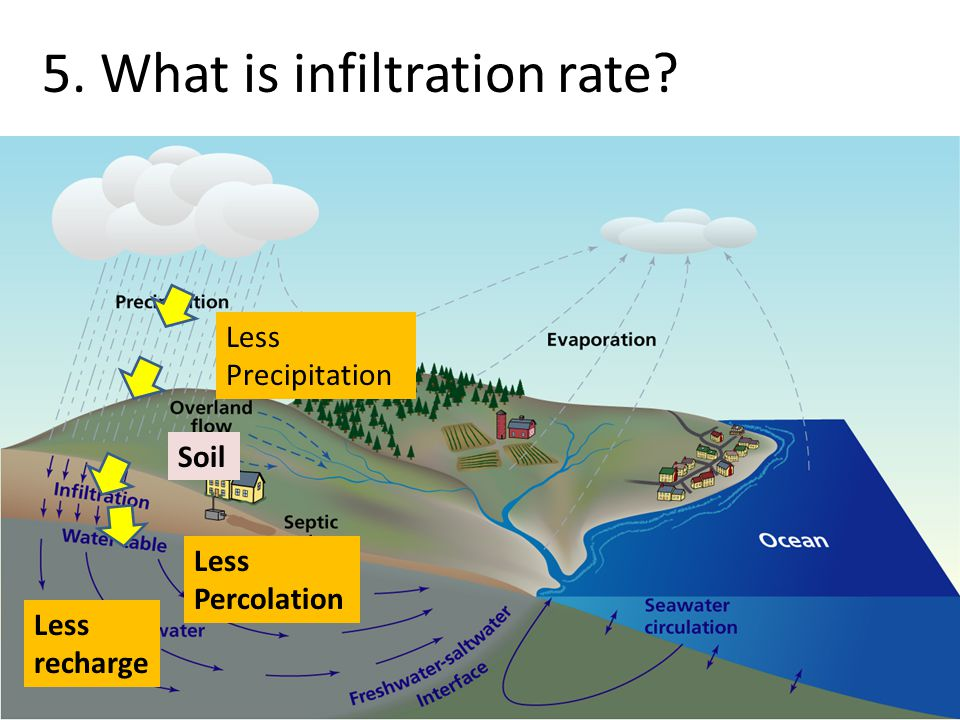 5. What is infiltration rate Less Precipitation Soil Less Percolation Less recharge