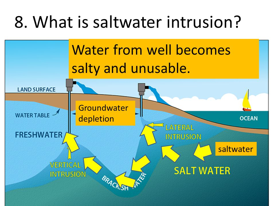 8. What is saltwater intrusion? saltwater Water from well becomes salty and unusable. Groundwater depletion