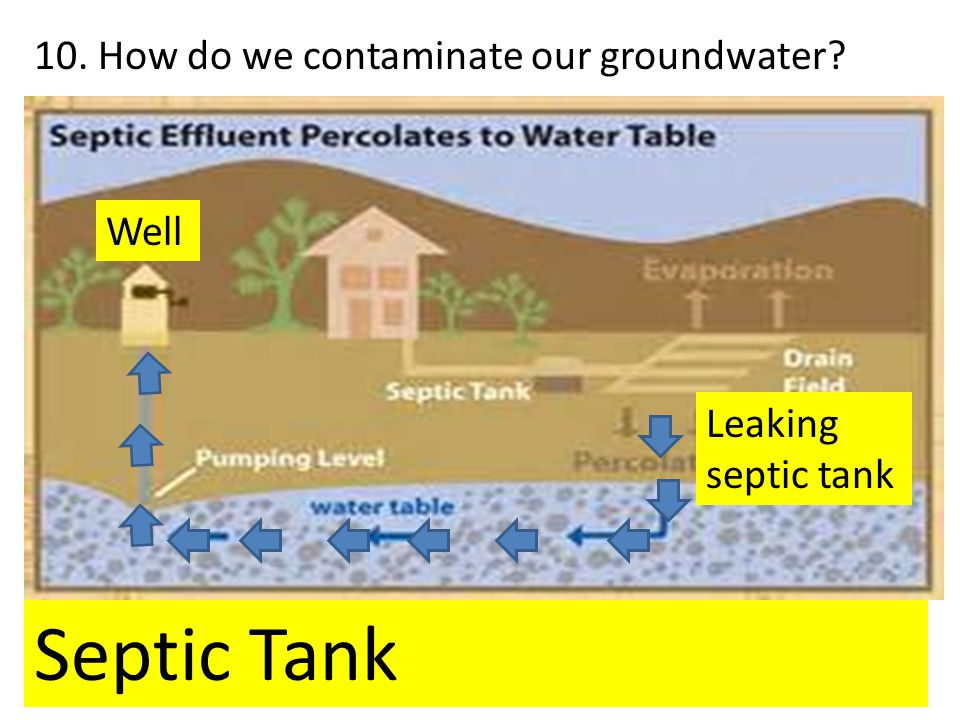 10. How do we contaminate our groundwater? Dumping waste in a sinkhole, leaking septic tank, and fracking contaminate our groundwater. Septic Tank Lea