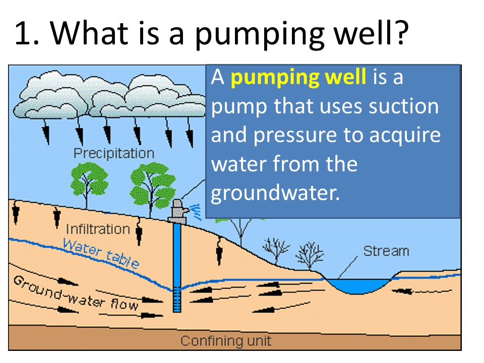 1. What is a pumping well.