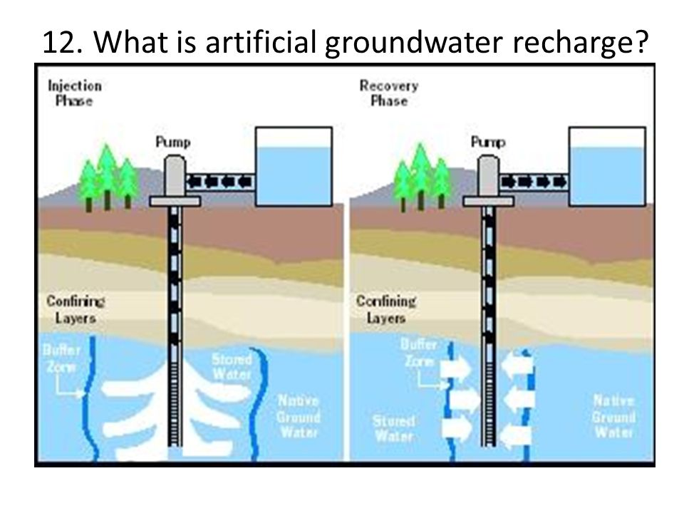 12. What is artificial groundwater recharge