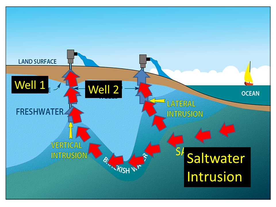 Saltwater Intrusion Well 1 Well 2