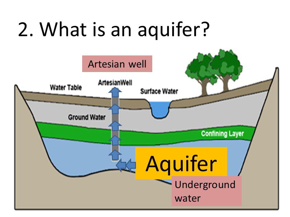 2. What is an aquifer? Aquifer Underground water Artesian well