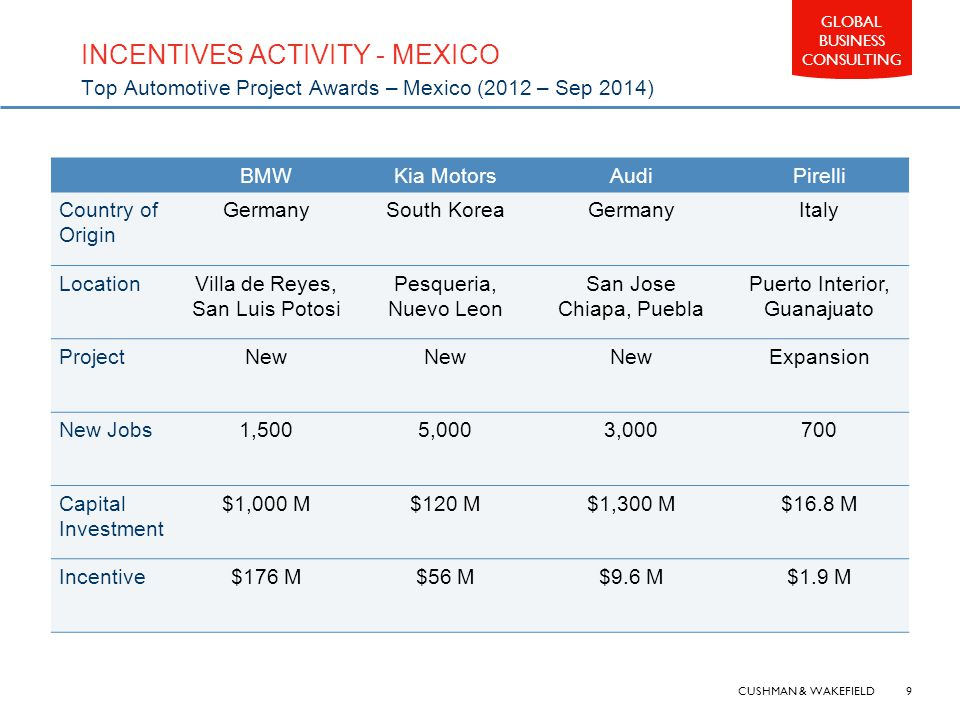 CUSHMAN & WAKEFIELD 9 GLOBAL BUSINESS CONSULTING INCENTIVES ACTIVITY - MEXICO Top Automotive Project Awards – Mexico (2012 – Sep 2014) BMWKia MotorsAudiPirelli Country of Origin GermanySouth KoreaGermanyItaly LocationVilla de Reyes, San Luis Potosi Pesqueria, Nuevo Leon San Jose Chiapa, Puebla Puerto Interior, Guanajuato ProjectNew Expansion New Jobs1,5005,0003,000700 Capital Investment $1,000 M$120 M$1,300 M$16.8 M Incentive$176 M$56 M$9.6 M$1.9 M