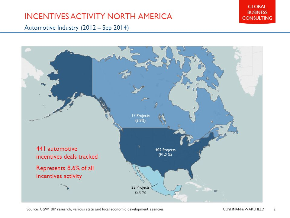 CUSHMAN & WAKEFIELD 2 GLOBAL BUSINESS CONSULTING INCENTIVES ACTIVITY NORTH AMERICA Automotive Industry (2012 – Sep 2014) 17 Projects (3.9%) 402 Projects (91.2 %) 22 Projects (5.0 %) Source: C&W BIP research, various state and local economic development agencies.