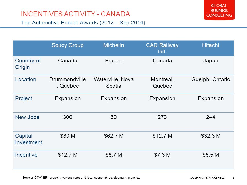 CUSHMAN & WAKEFIELD 5 GLOBAL BUSINESS CONSULTING INCENTIVES ACTIVITY - CANADA Top Automotive Project Awards (2012 – Sep 2014) Soucy GroupMichelinCAD Railway Ind.