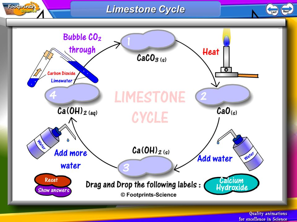 Limestone Cycle Making slaked lime