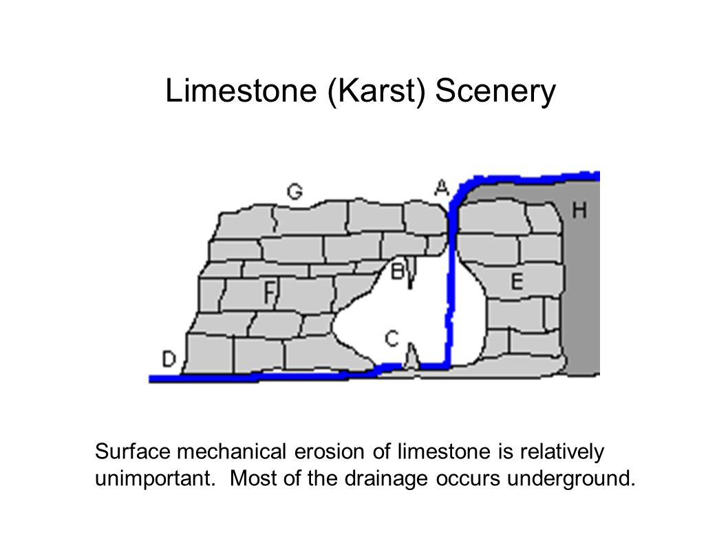 Surface mechanical erosion of limestone is relatively unimportant. Most of the drainage occurs underground. Limestone (Karst) Scenery