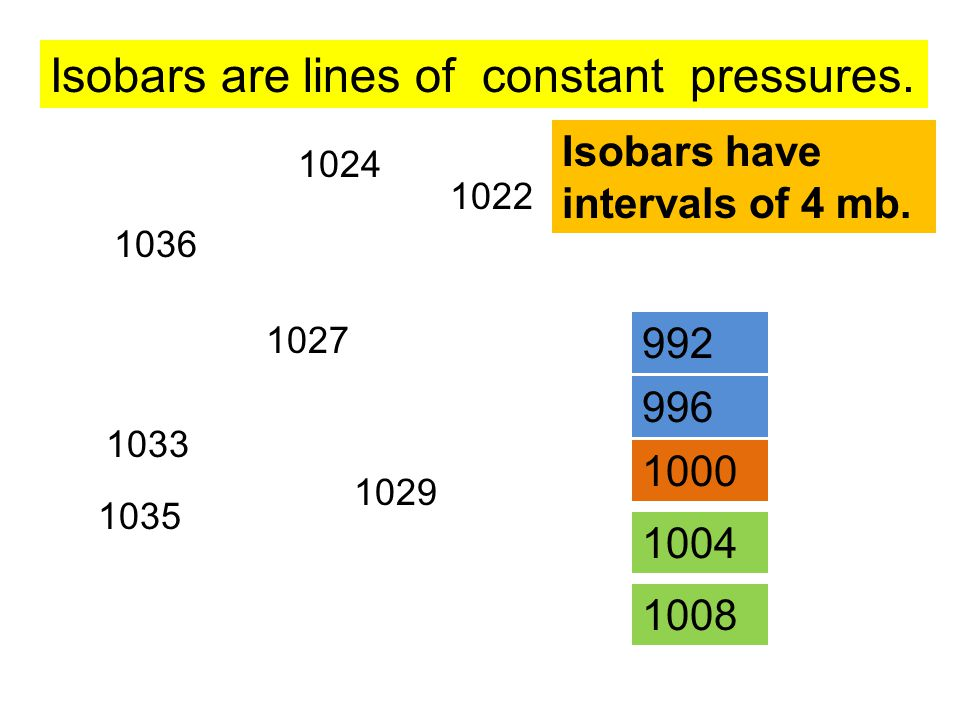 1035 1033 1036 1024 1027 1029 1022 Isobars are lines of constant pressures. Isobars have intervals of 4 mb. 1000 1004 1008 996 992