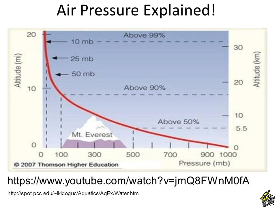Air Pressure Explained.1. What happens to the density of air as we go higher up in the atmosphere.