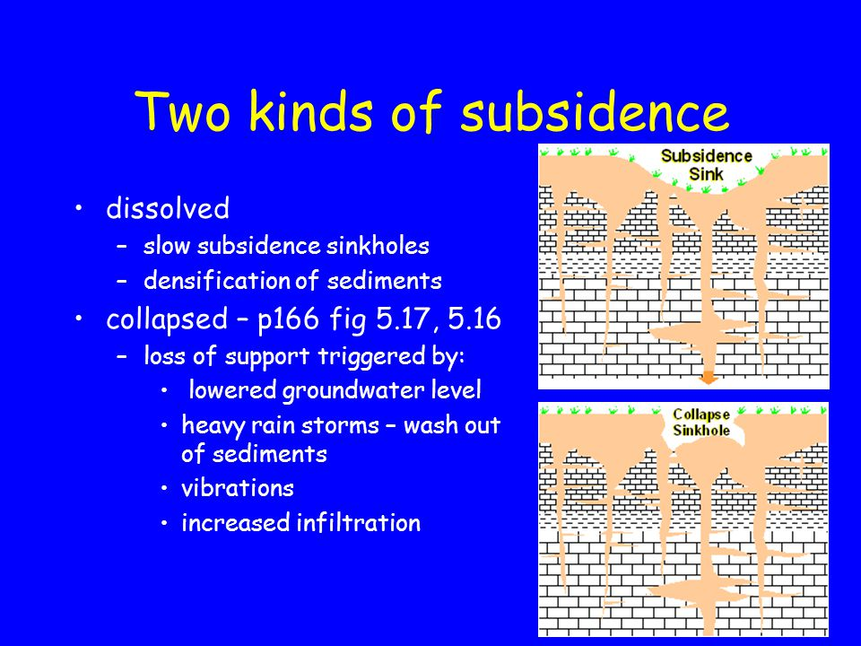 Two kinds of subsidence dissolved –slow subsidence sinkholes –densification of sediments collapsed – p166 fig 5.17, 5.16 –loss of support triggered by