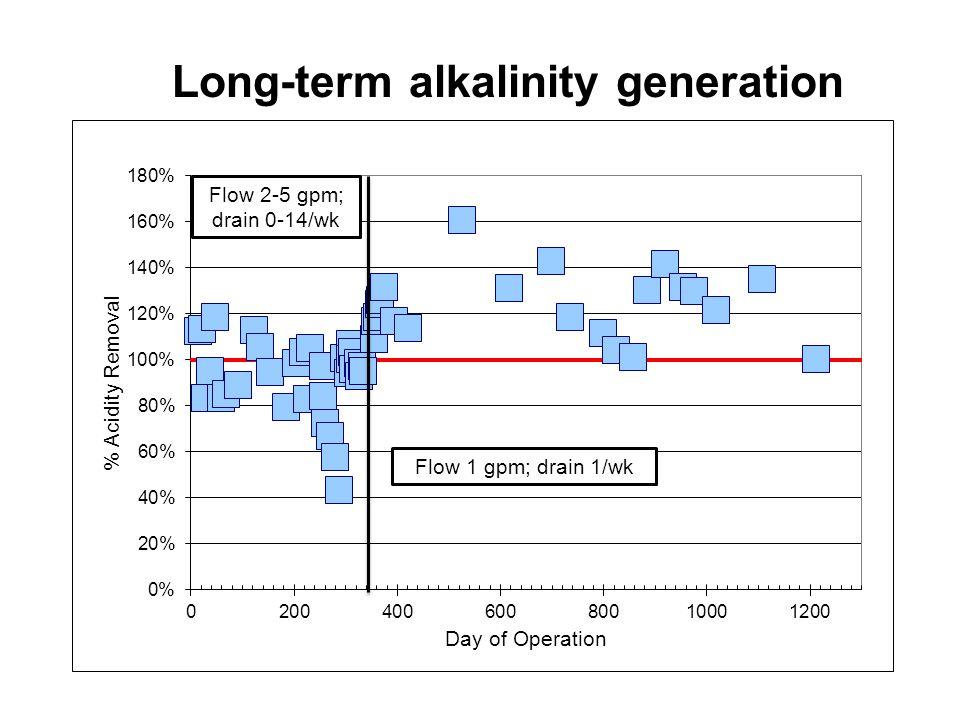 Long-term alkalinity generation